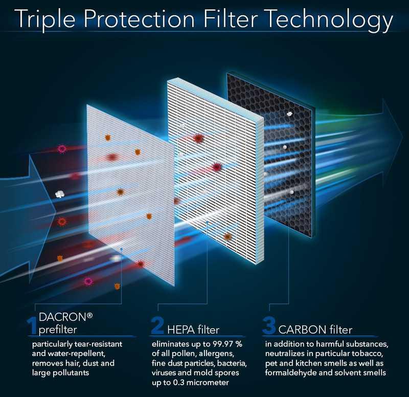 خرید انواع فیلتر هپا ازمایشگاهی
